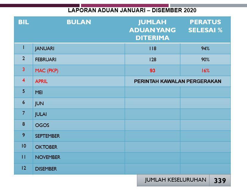 aduan_bm_apr2020