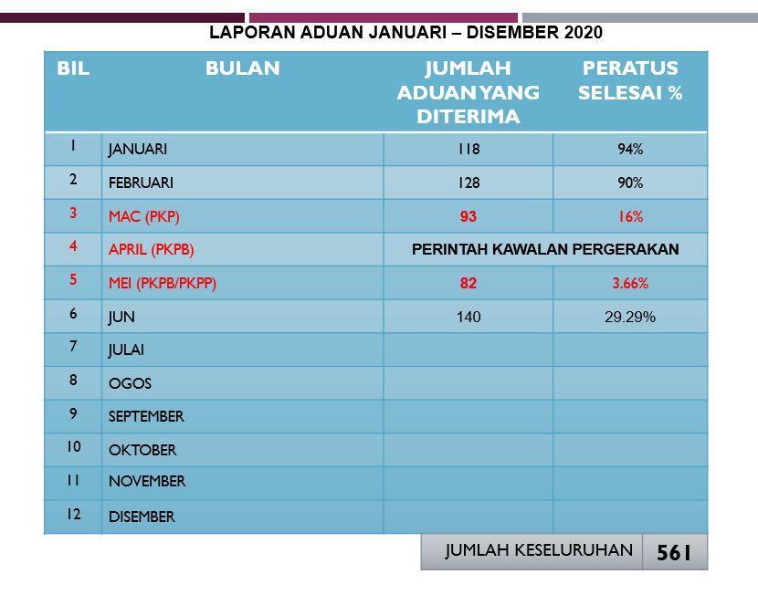 aduan_jun_2020_bm