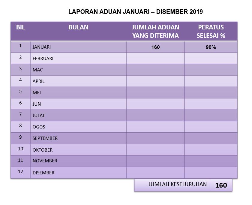 statistik_aduan_2019_jan_bm